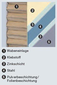 sicherheitst ren mehrzweckt ren brandschutzt ren von k fer gochsheim f r schweinfurt w rzburg. Black Bedroom Furniture Sets. Home Design Ideas